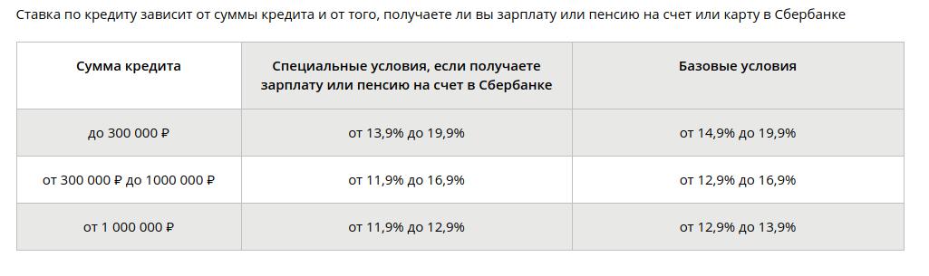 взять кредит на карту на год всероссийская система онлайн займов