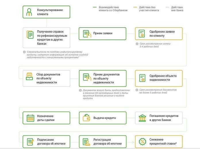 Этапы оформления рефинансирования