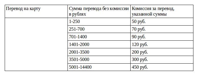 Комиссия за перевод с Теле2 на карту Сбербанка