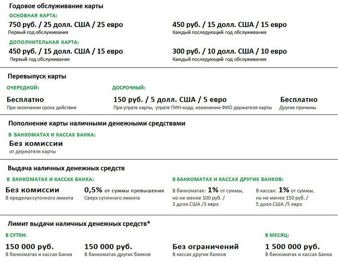 Тарифы за обслуживание карты в Сбербанке