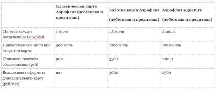 Карты Сбербанка Visa Аэрофлот: условия