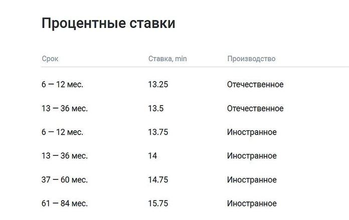 Процентные ставки по автокредиту в Газпромбанке