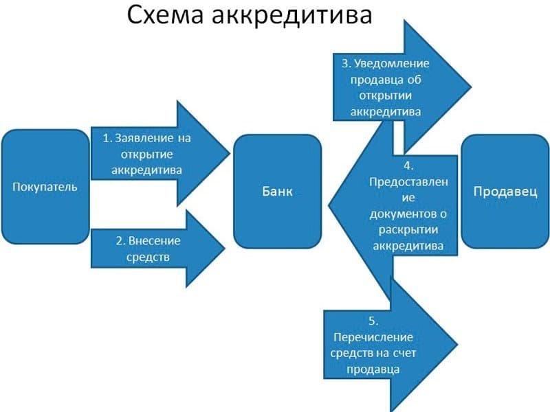 Аккредитив: схема, условия