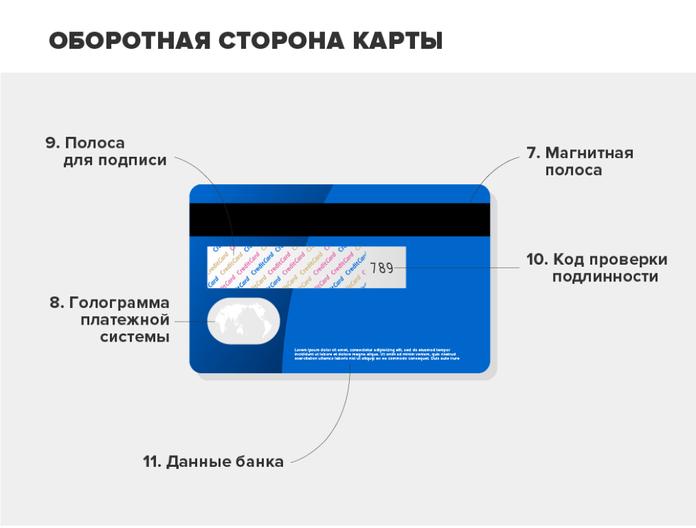 Где находится магнитная полоса на банковской карте